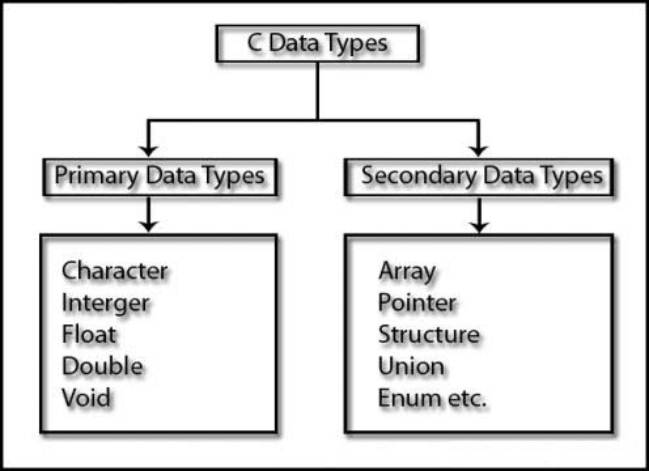 Data Encoding, Data Types and Type Conversions