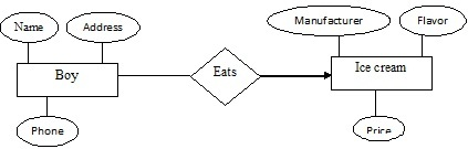Entity relationship diagram dbms eazynotes entity relationship diagram ccuart Choice Image