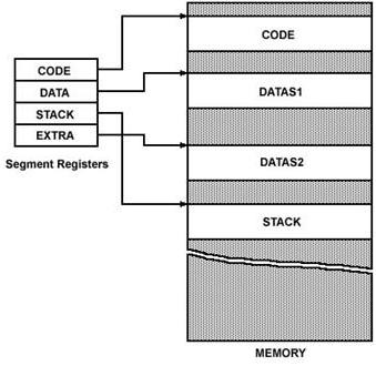 block diagram of intel 8086 - eazynotes,Block diagram,Block Diagram Of Microprocessor 8086