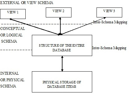 Introduction to dbms dbms eazynotes views of database ccuart Choice Image